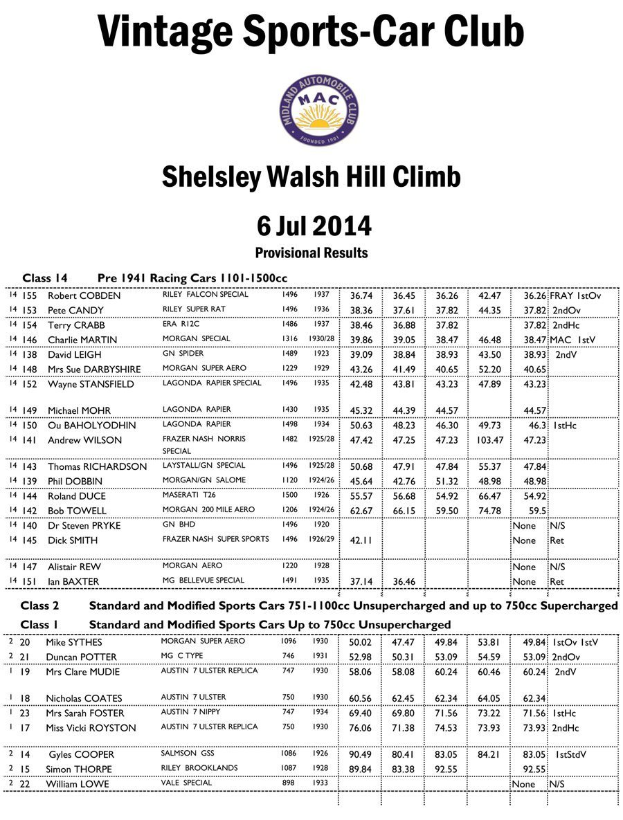 VSCC_6th_July_Provisional_Results-1