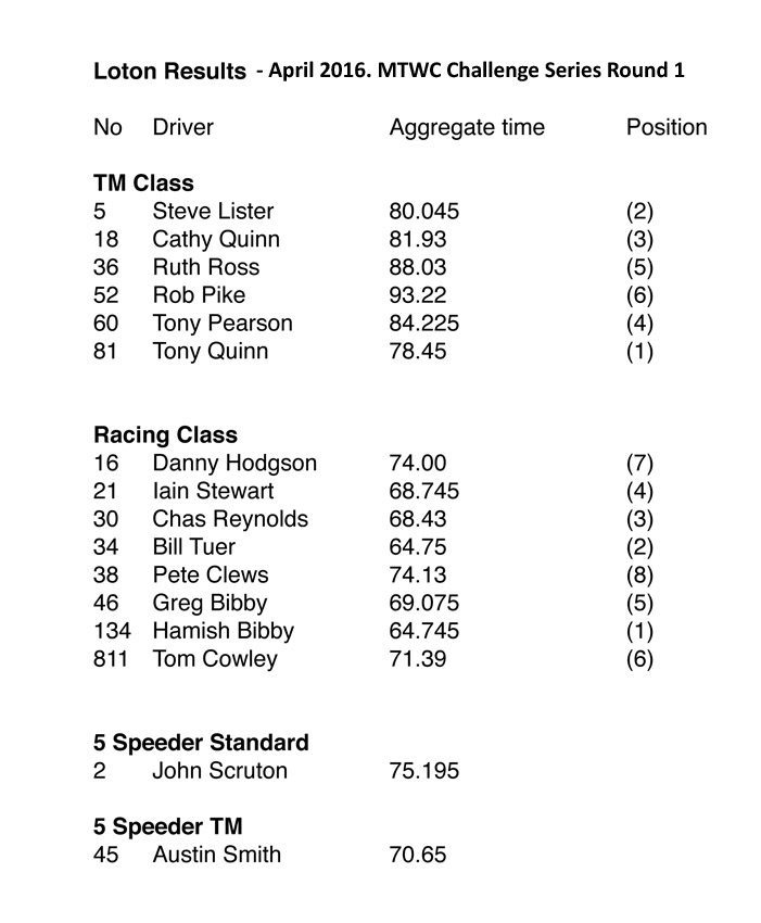 sporting 2016 Loton Results