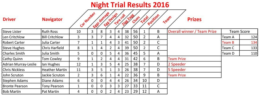 Night Trial 2016 Results