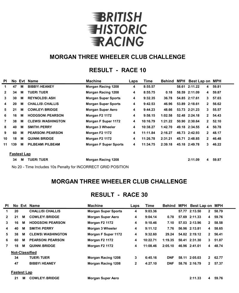 Cadwell 50th June 2016 Results
