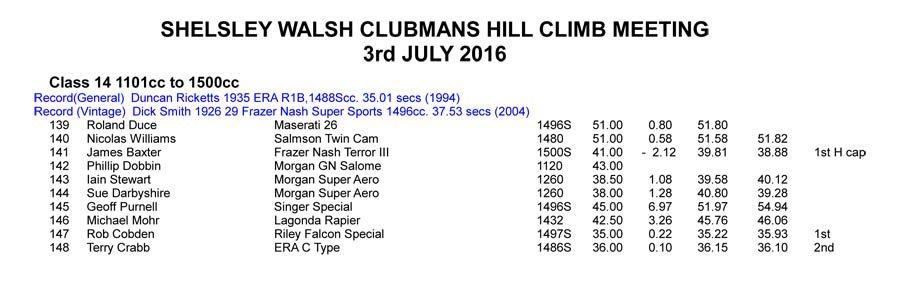 VSCC Shelsley 2016 Results_3_July-1
