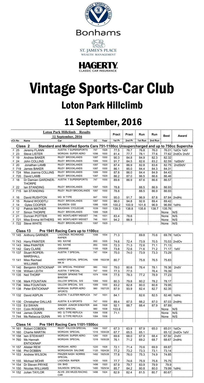 vscc-loton-2016-results